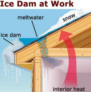 Ice dam flat roof